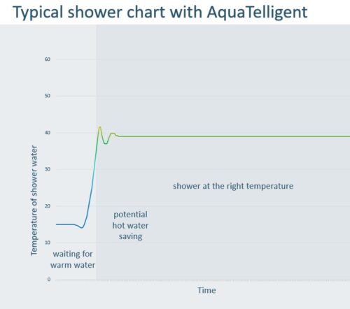 Shower with AquaTelligent