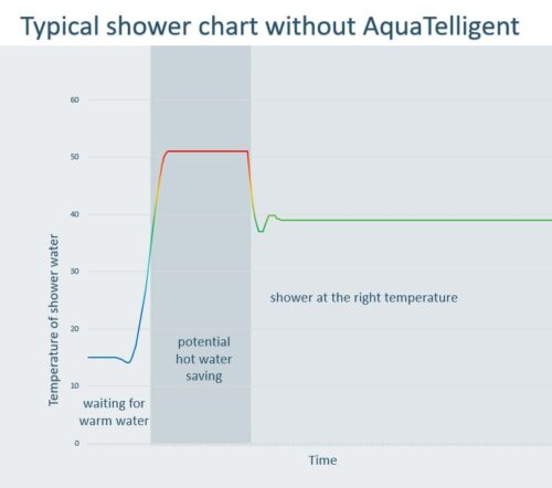 Shower without AquaTelligent